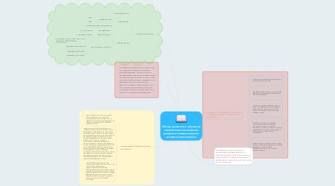 Mind Map: Метод проектов в обучении математике как средство развития познавательного интереса школьников.