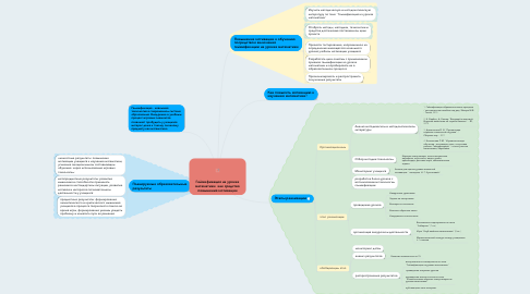Mind Map: Геймификация на уроках математики как средство повышения мотивации