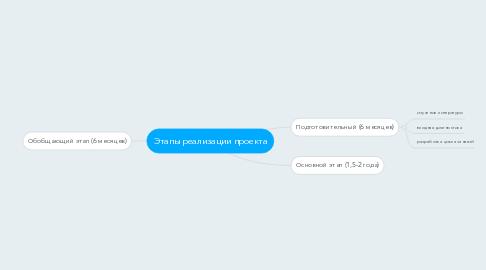 Mind Map: Этапы реализации проекта