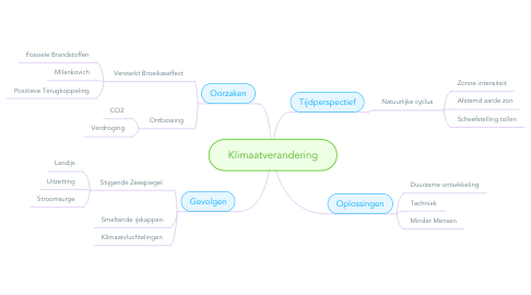 Mind Map: Klimaatverandering