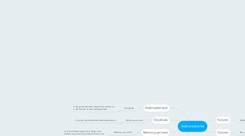 Mind Map: Administratie