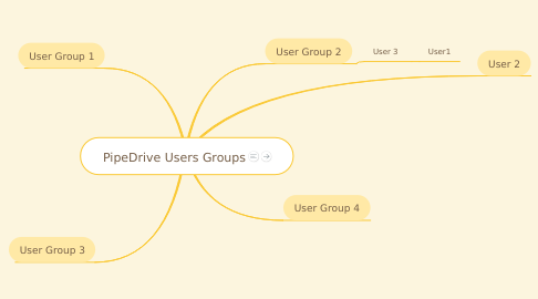 Mind Map: PipeDrive Users Groups