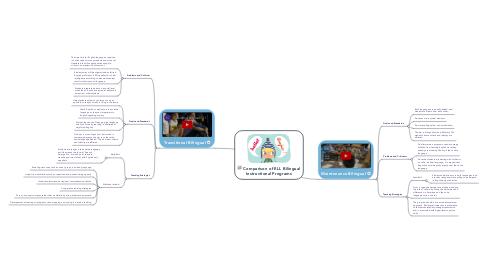Mind Map: Comparison of ELL Bilingual Instructional Programs