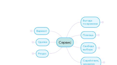 Mind Map: Сервис