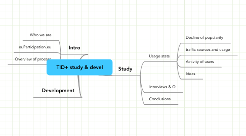 Mind Map: TID+ study & devel