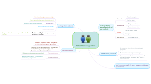 Mind Map: Personas Autogestivas