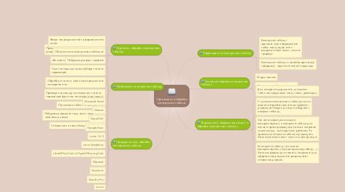 Mind Map: Організація та обробка електронних таблиць