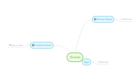 Mind Map: Chicken