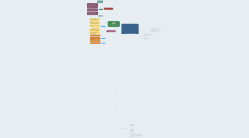 Mind Map: Chapter 8 Money & Banking