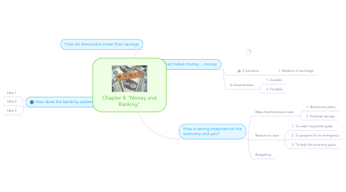 """Mind Map: Chapter 8 """"Money and Banking"""""""