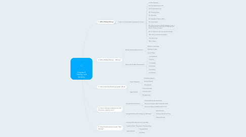 "Mind Map: Chapter 8 ""Money and Banking"