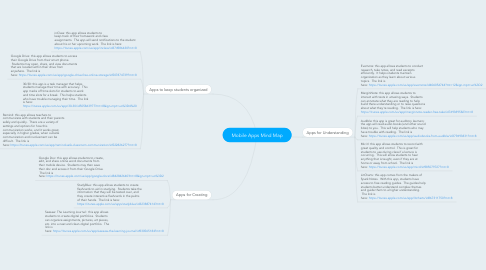 Mind Map: Mobile Apps Mind Map