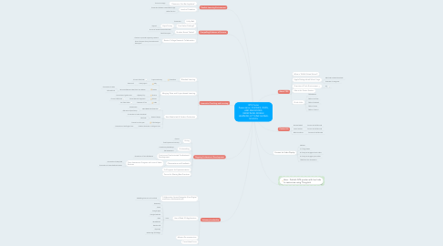 Mind Map: ISTE Poster Presentation: IPHONES, IPADS, AND MACBOOKS: REDEFINING MOBILE LEARNING AT THINK GLOBAL SCHOOL