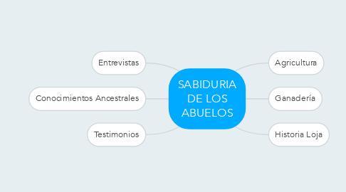 Mind Map: SABIDURIA DE LOS ABUELOS