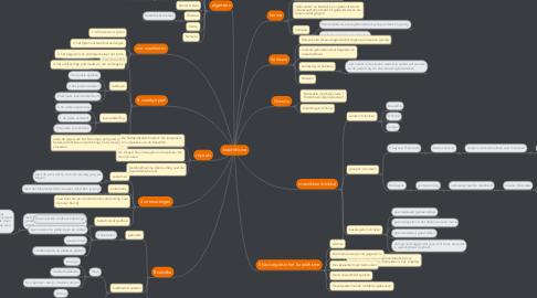 Mind Map: boeddhisme