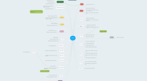 Mind Map: Jessica Carlisle