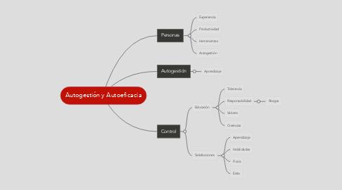 Mind Map: Autogestión y Autoeficacia