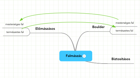Mind Map: Falmászás