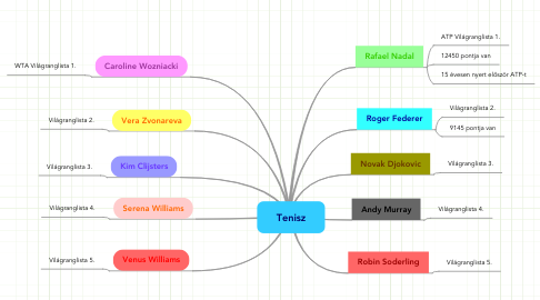 Mind Map: Tenisz