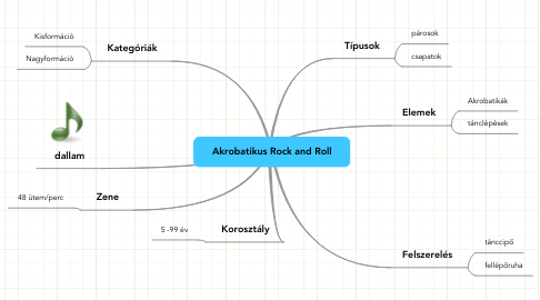 Mind Map: Akrobatikus Rock and Roll