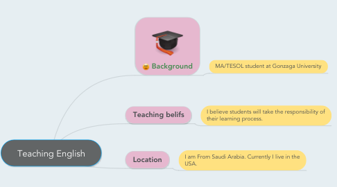 Mind Map: Teaching English