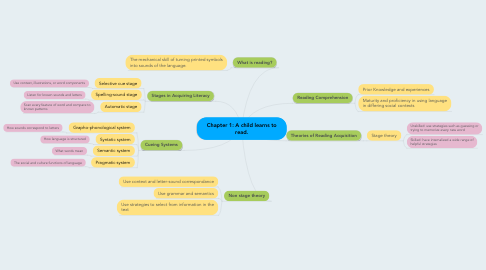 Mind Map: Chapter 1: A child learns to read.