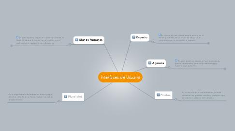 Mind Map: Interfaces de Usuario