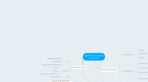 Mind Map: Neurociencia cognitiva y educación
