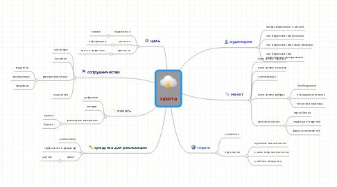 Mind Map: газета