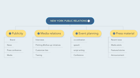Mind Map: NEW YORK PUBLIC RELATIONS