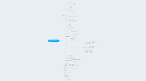Mind Map: Kalabalik  Manifatura Usagi