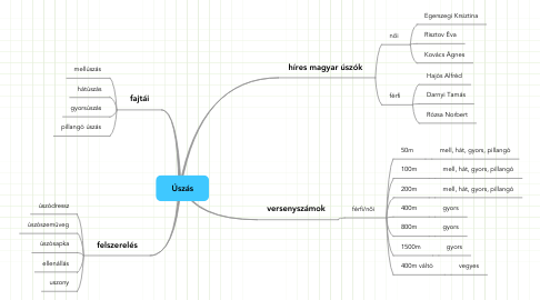 Mind Map: Úszás