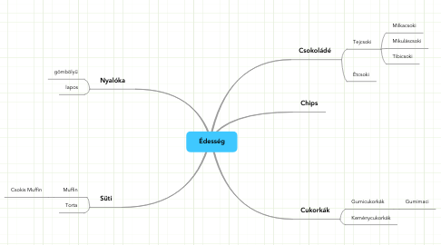 Mind Map: Édesség