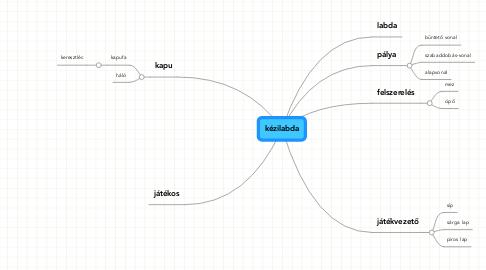 Mind Map: kézilabda