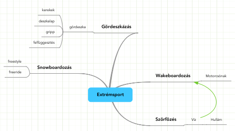 Mind Map: Extrémsport
