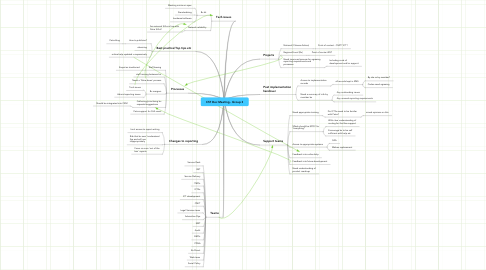 Mind Map: CST Dec Meeting - Group 3