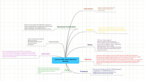 Mind Map: Learners With Autism Spectrum