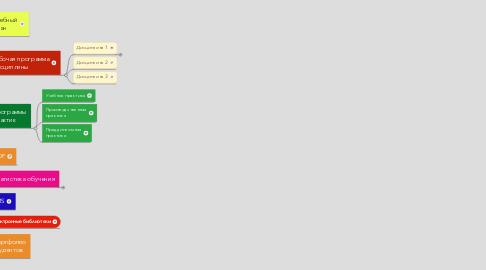 Mind Map: Информационно  образовательная среда
