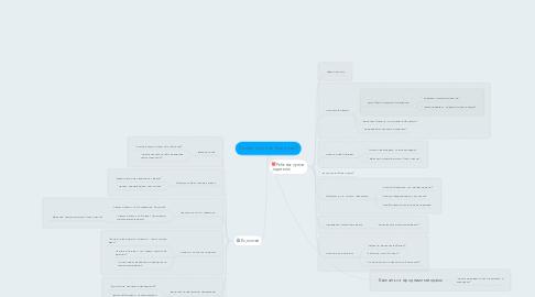Mind Map: Зачем гуглить болезни?