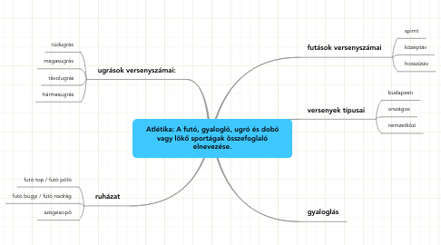 Mind Map: Atlétika: A futó, gyalogló, ugró és dobóvagy lökő sportágak összefoglalóelnevezése.
