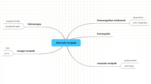 Mind Map: Alternatív terápiák