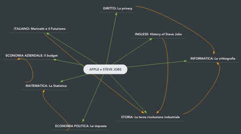 Mind Map: APPLE e STEVE JOBS