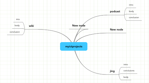 Mind Map: myictprojects