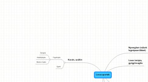Mind Map: Lovas sportok