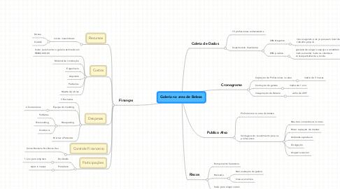 Mind Map: Galeria na area de Beleza