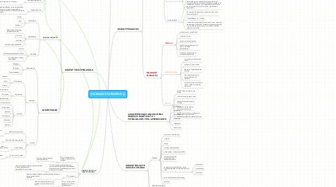 Mind Map: ESCENARIS FORMATIUS