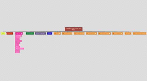 Mind Map: NOVO Mapa do Site Proposta > Aço Móveis