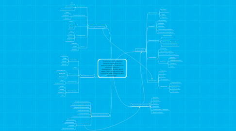 """Mind Map: """"Exploring how the teacher librarian responds to the evolving needs of students (for example, collection development, flexible use of space, face-to-face and virtual environments and learning with technology)"""""""