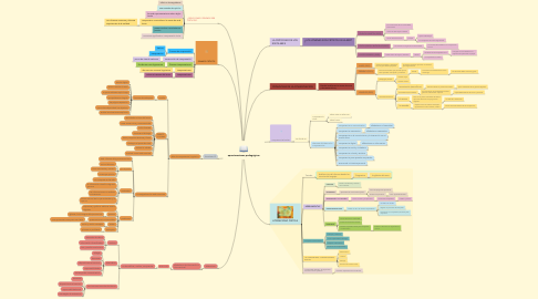 Mind Map: aproximaciones pedagógicas