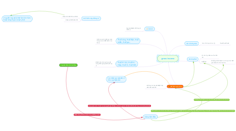 Mind Map: gross income
